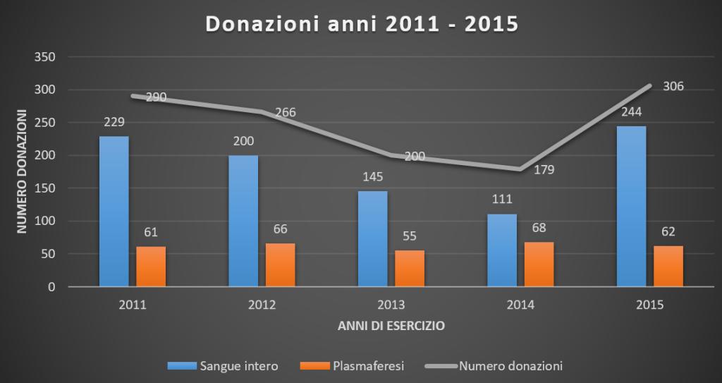 Statistiche donazioni